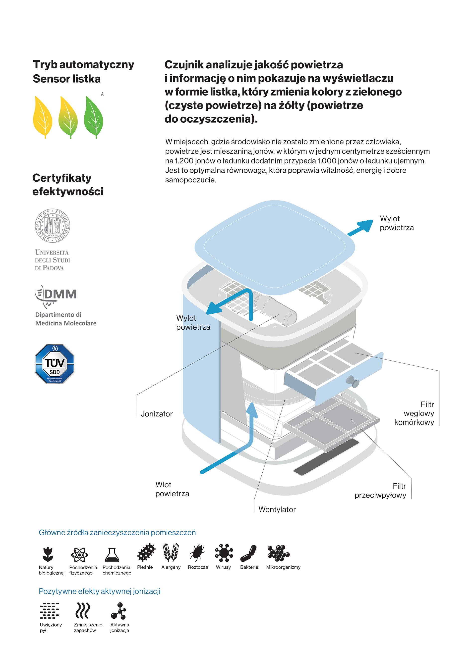 jonizator-falmec-bellaria_budowa-technologia